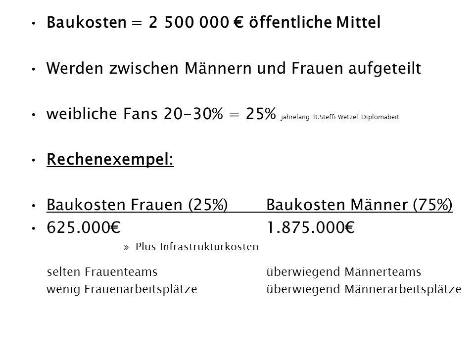 Die Baukosten für alle Maßnahmen betragen insgesamt 2,5 Millionen Euro.