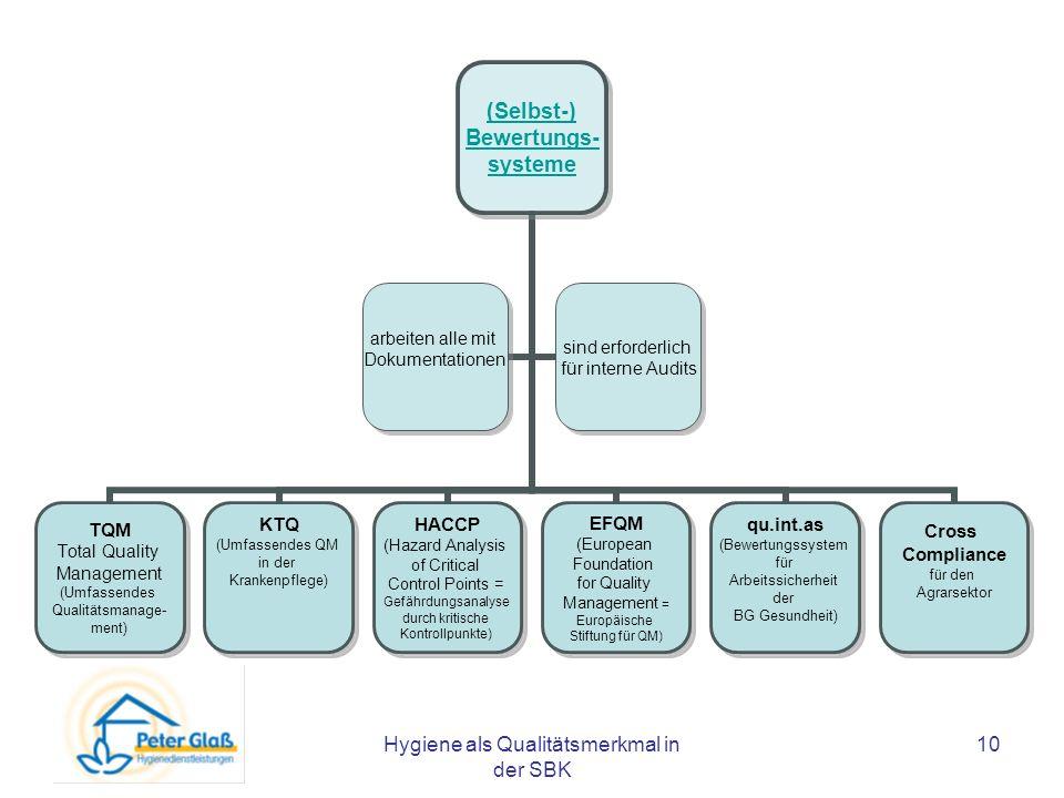 Hygiene als Qualitätsmerkmal in der SBK 10 (Selbst-) Bewertungs- systeme TQM Total Quality Management (Umfassendes Qualitätsmanage- ment) KTQ (Umfasse