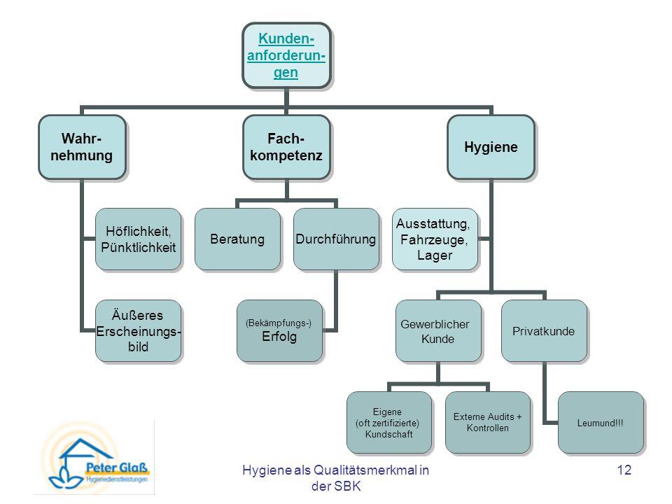 Hygiene als Qualitätsmerkmal in der SBK 12 Kunden- anforderun- gen Wahr- nehmung Höflichkeit, Pünktlichkeit Äußeres Erscheinungs- bild Fach- kompetenz