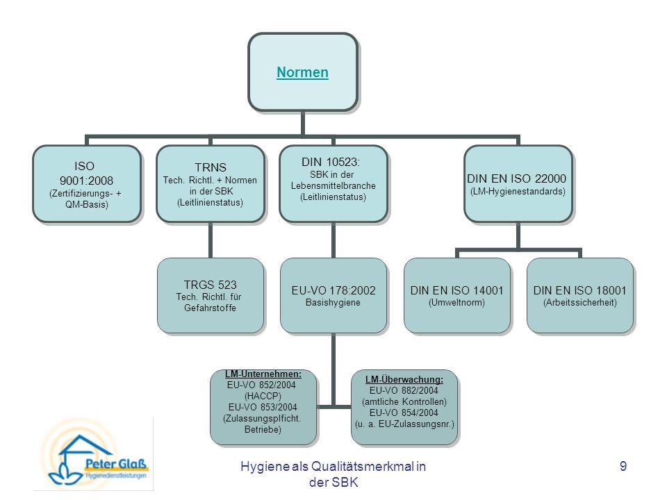 Hygiene als Qualitätsmerkmal in der SBK 9 Normen ISO 9001:2008 (Zertifizierungs- + QM-Basis) TRNS Tech. Richtl. + Normen in der SBK (Leitlinienstatus)