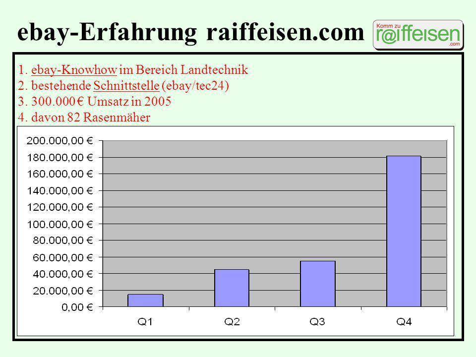 ebay-Erfahrung raiffeisen.com 1. ebay-Knowhow im Bereich Landtechnik 2. bestehende Schnittstelle (ebay/tec24) 3. 300.000 Umsatz in 2005 4. davon 82 Ra