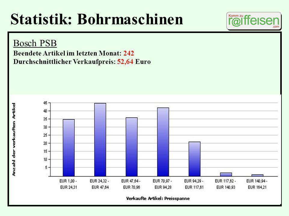 Ablauf eBay-Auktion 1.LOGIN über Raiffeisen-Markt.de 2.