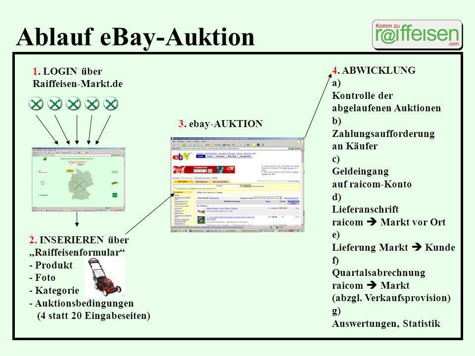 Ablauf eBay-Auktion 1. LOGIN über Raiffeisen-Markt.de 2. INSERIEREN über Raiffeisenformular - Produkt - Foto - Kategorie - Auktionsbedingungen (4 stat