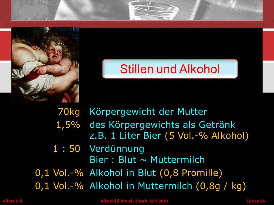 Alfred Uhl Alkohol & Ritual - Zürich, 30.9.2010 22 von 66 Stillen und Alkohol 70kg Körpergewicht der Mutter 1,5% des Körpergewichts als Getränk z.B. 1