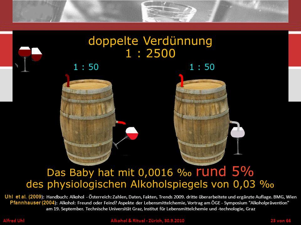 Alfred Uhl Alkohol & Ritual - Zürich, 30.9.2010 23 von 66 1 : 50 doppelte Verdünnung 1 : 2500 Das Baby hat mit 0,0016 rund 5% des physiologischen Alko