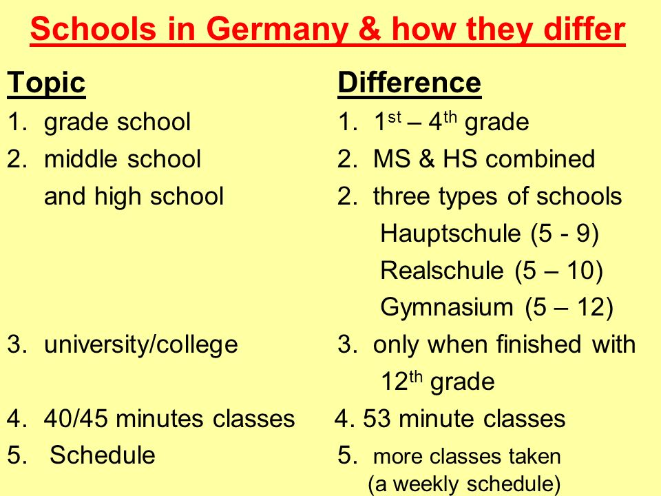 Schools in Germany & how they differ TopicDifference 1.grade school1. 1 st – 4 th grade 2.middle school2. MS & HS combined and high school2. three typ