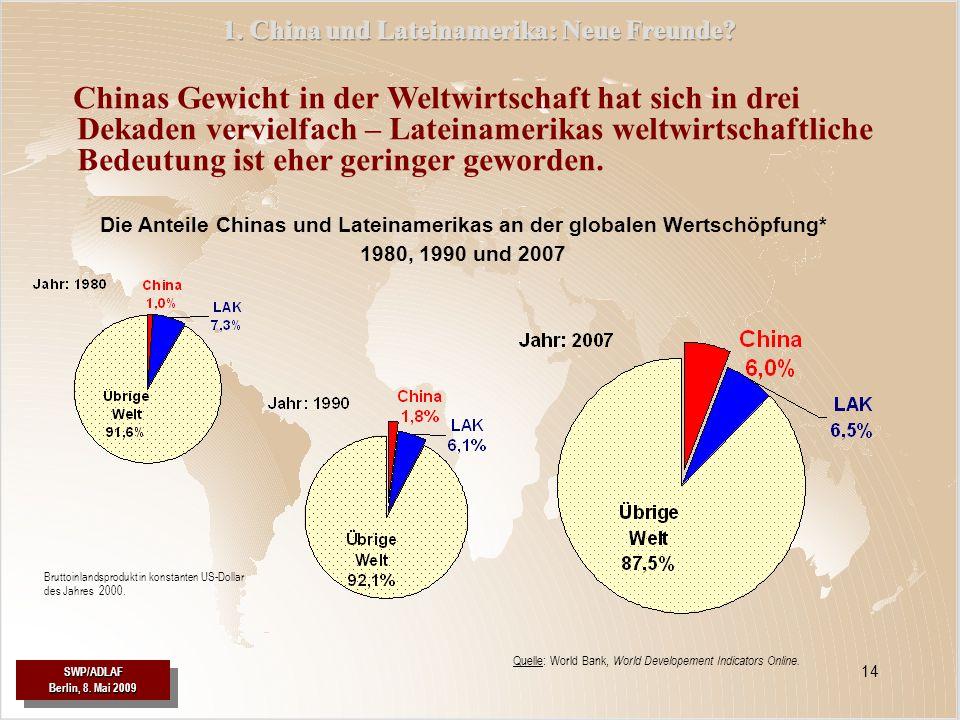SWP/ADLAF SWP/ADLAF 14 Chinas Gewicht in der Weltwirtschaft hat sich in drei Dekaden vervielfach – Lateinamerikas weltwirtschaftliche Bedeutung ist eh