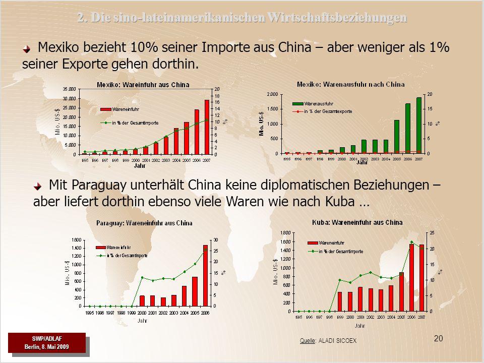 SWP/ADLAF Berlin, 8. Mai 2009 SWP/ADLAF 20 SWP/ADLAF Berlin, 8. Mai 2009 SWP/ADLAF Quelle: ALADI SICOEX Mexiko bezieht 10% seiner Importe aus China –