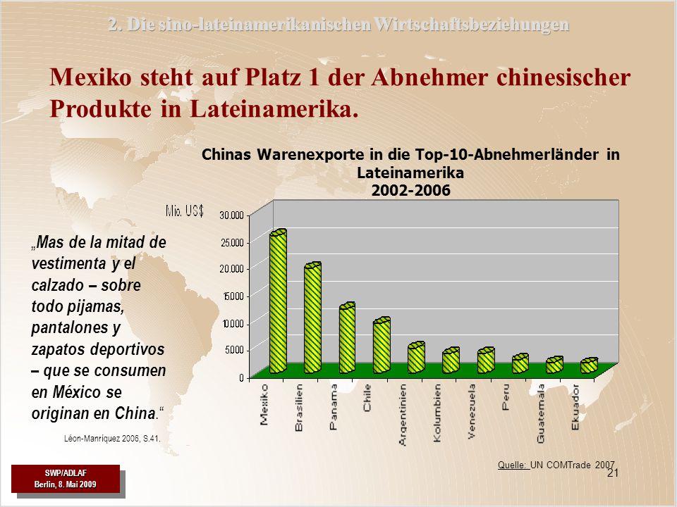 SWP/ADLAF Berlin, 8. Mai 2009 SWP/ADLAF 21 Mexiko steht auf Platz 1 der Abnehmer chinesischer Produkte in Lateinamerika. Chinas Warenexporte in die To