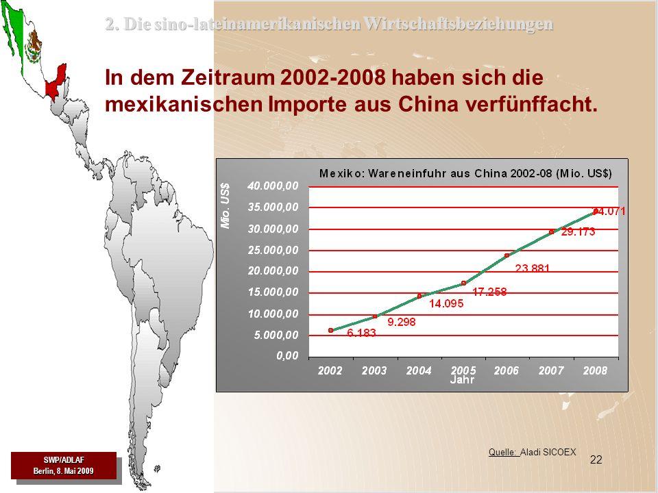 SWP/ADLAF Berlin, 8. Mai 2009 SWP/ADLAF 22 In dem Zeitraum 2002-2008 haben sich die mexikanischen Importe aus China verfünffacht. Quelle: Aladi SICOEX