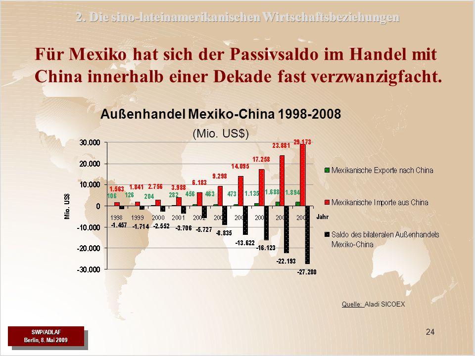 SWP/ADLAF SWP/ADLAF 24 Für Mexiko hat sich der Passivsaldo im Handel mit China innerhalb einer Dekade fast verzwanzigfacht. Außenhandel Mexiko-China 1