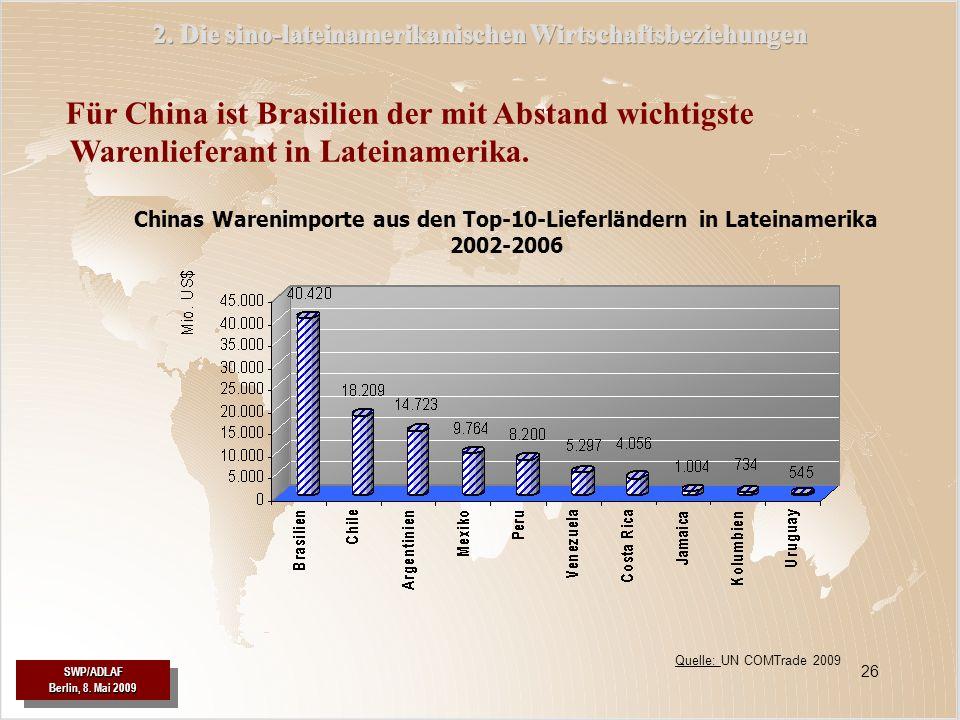 SWP/ADLAF Berlin, 8. Mai 2009 SWP/ADLAF 26 Für China ist Brasilien der mit Abstand wichtigste Warenlieferant in Lateinamerika. Chinas Warenimporte aus
