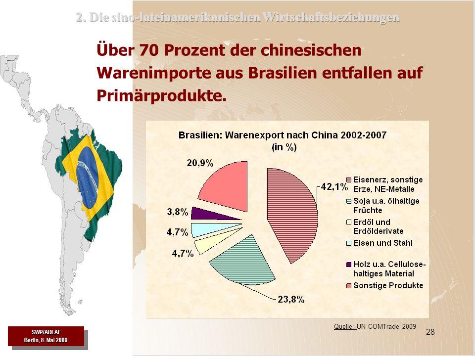 SWP/ADLAF SWP/ADLAF 28 Quelle: UN COMTrade 2009 Über 70 Prozent der chinesischen Warenimporte aus Brasilien entfallen auf Primärprodukte. SWP/ADLAF Be