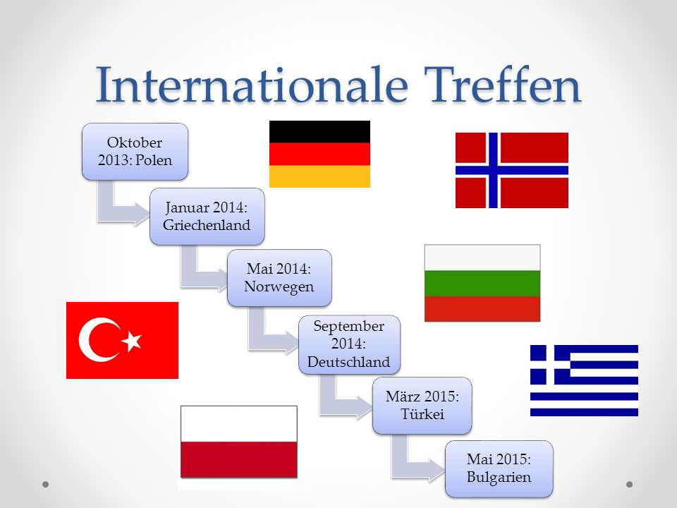 Internationale Treffen Oktober 2013: Polen Januar 2014: Griechenland Mai 2014: Norwegen September 2014: Deutschland März 2015: Türkei Mai 2015: Bulgarien