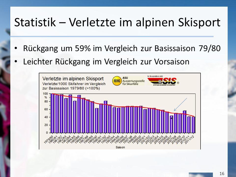 16 Statistik – Verletzte im alpinen Skisport Rückgang um 59% im Vergleich zur Basissaison 79/80 Leichter Rückgang im Vergleich zur Vorsaison