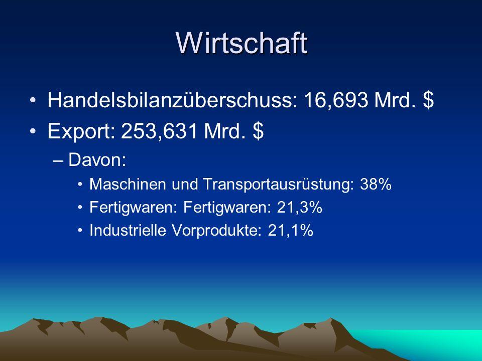 Wirtschaft Handelsbilanzüberschuss: 16,693 Mrd. $ Export: 253,631 Mrd. $ –Davon: Maschinen und Transportausrüstung: 38% Fertigwaren: Fertigwaren: 21,3