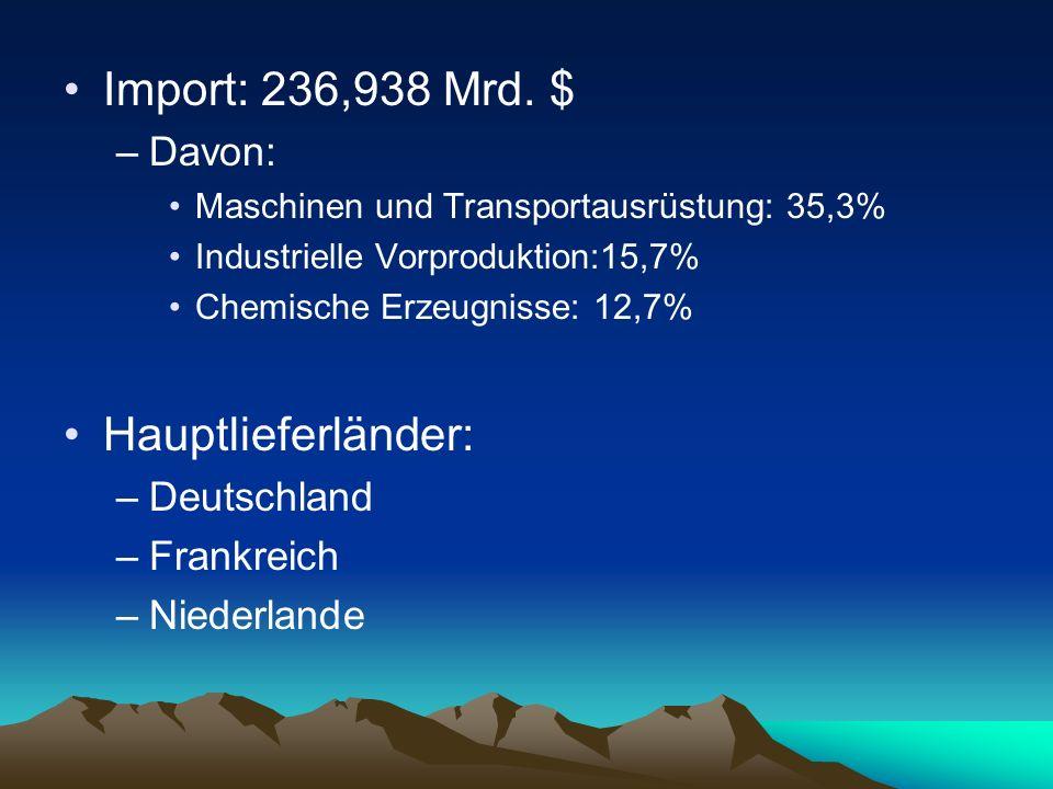 Import: 236,938 Mrd. $ –Davon: Maschinen und Transportausrüstung: 35,3% Industrielle Vorproduktion:15,7% Chemische Erzeugnisse: 12,7% Hauptlieferlände