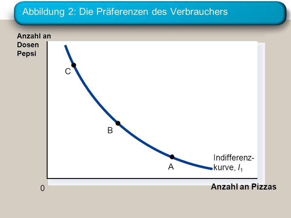 Abbildung 2: Die Präferenzen des Verbrauchers Anzahl an Pizzas Anzahl an Dosen Pepsi 0 Indifferenz- kurve, I1I1 C B A