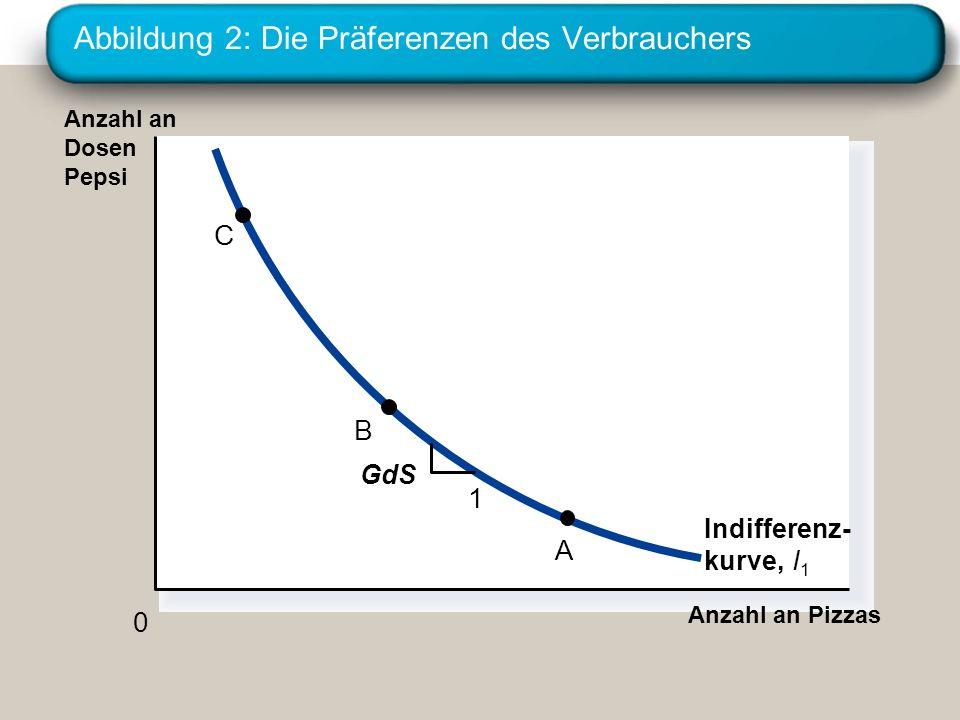 Abbildung 2: Die Präferenzen des Verbrauchers Anzahl an Pizzas Anzahl an Dosen Pepsi 0 Indifferenz- kurve, I1I1 1 GdS C B A
