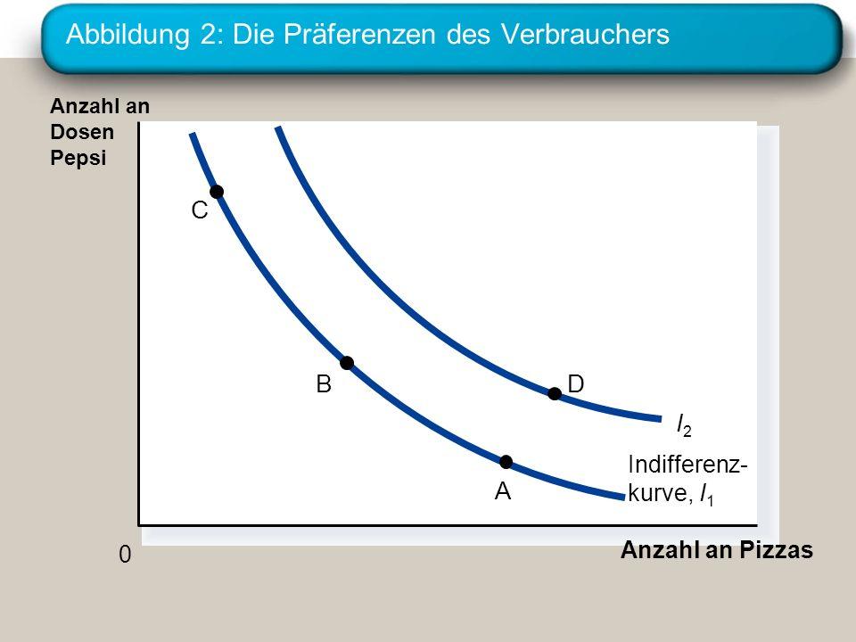 Abbildung 2: Die Präferenzen des Verbrauchers Anzahl an Pizzas Anzahl an Dosen Pepsi 0 Indifferenz- kurve, I1I1 I2I2 C B A D