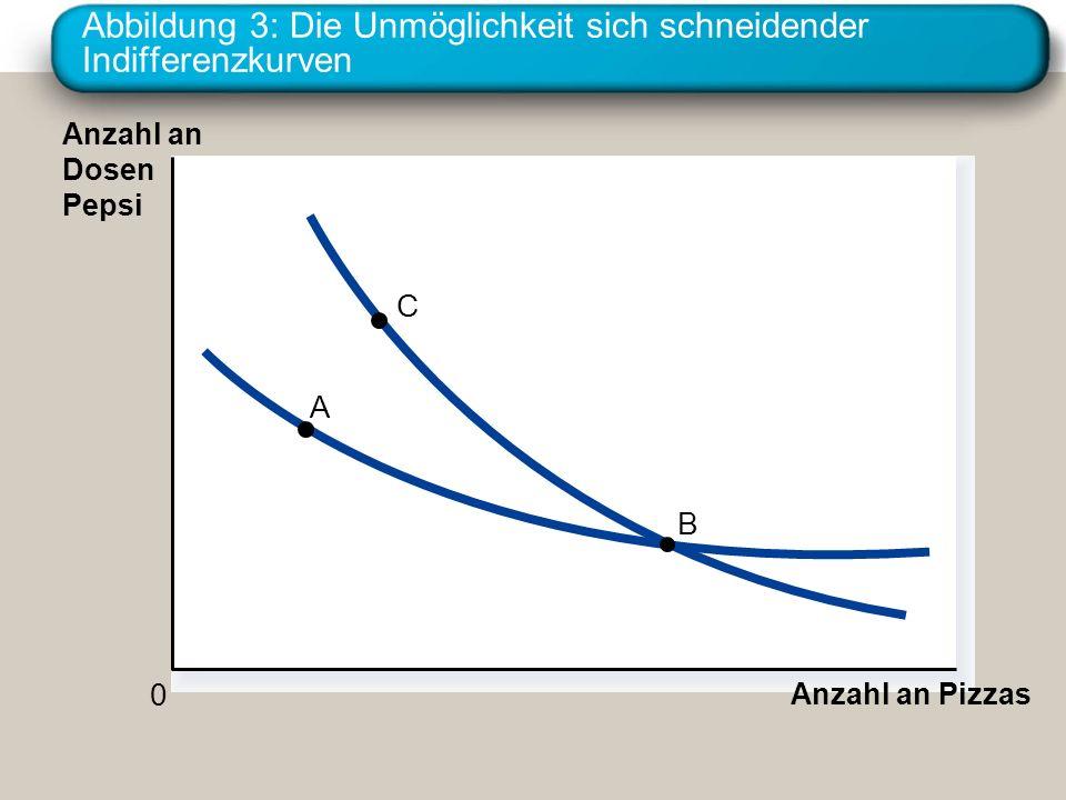Abbildung 3: Die Unmöglichkeit sich schneidender Indifferenzkurven Anzahl an Pizzas Anzahl an Dosen Pepsi 0 C A B