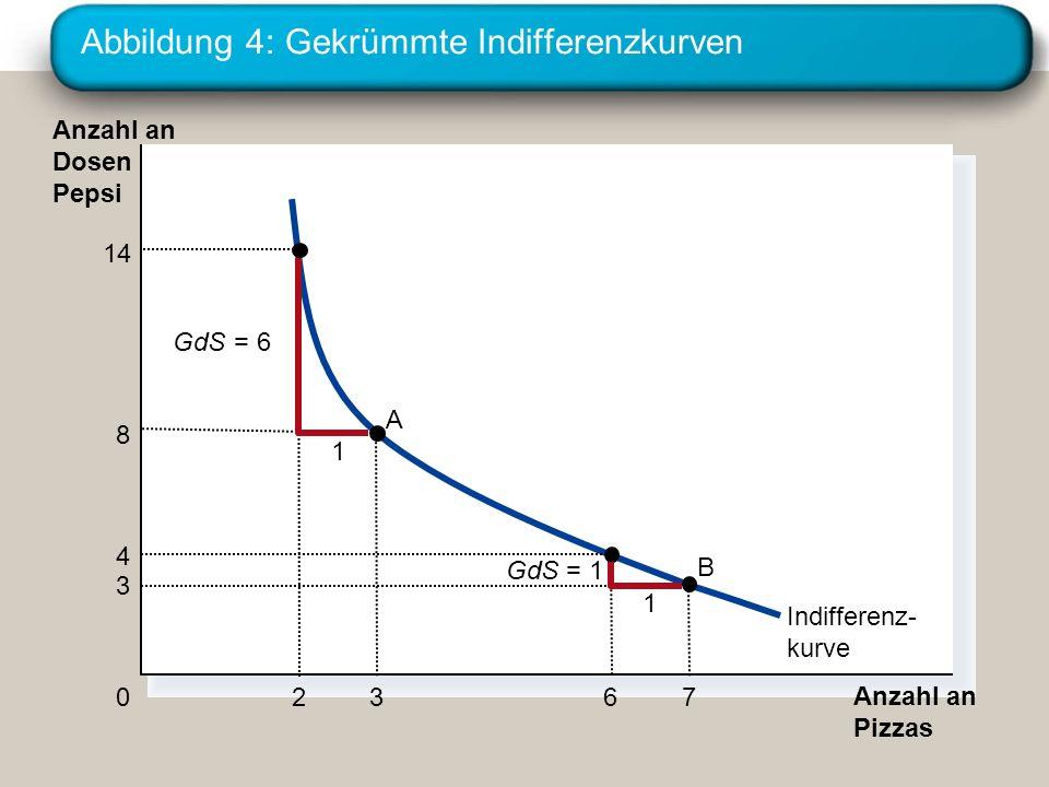 Abbildung 4: Gekrümmte Indifferenzkurven Anzahl an Pizzas Anzahl an Dosen Pepsi 0 Indifferenz- kurve 8 3 A 3 7 B 1 GdS = 6 1 GdS = 1 4 6 14 2