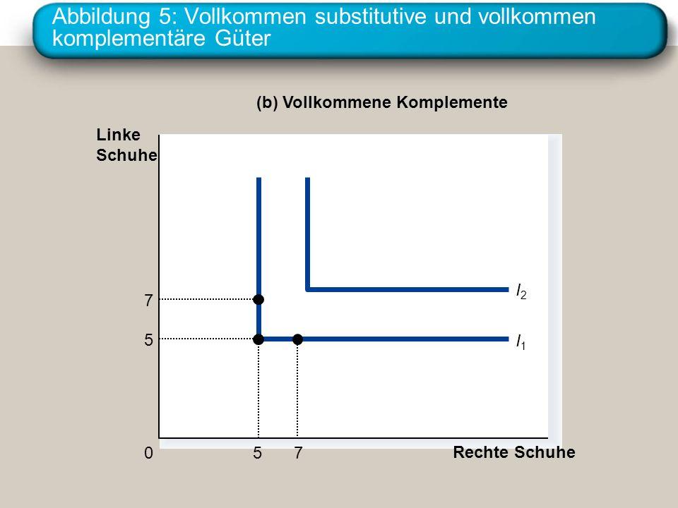 Abbildung 5: Vollkommen substitutive und vollkommen komplementäre Güter Rechte Schuhe 0 Linke Schuhe (b) Vollkommene Komplemente I1I1 I2I2 7 7 5 5