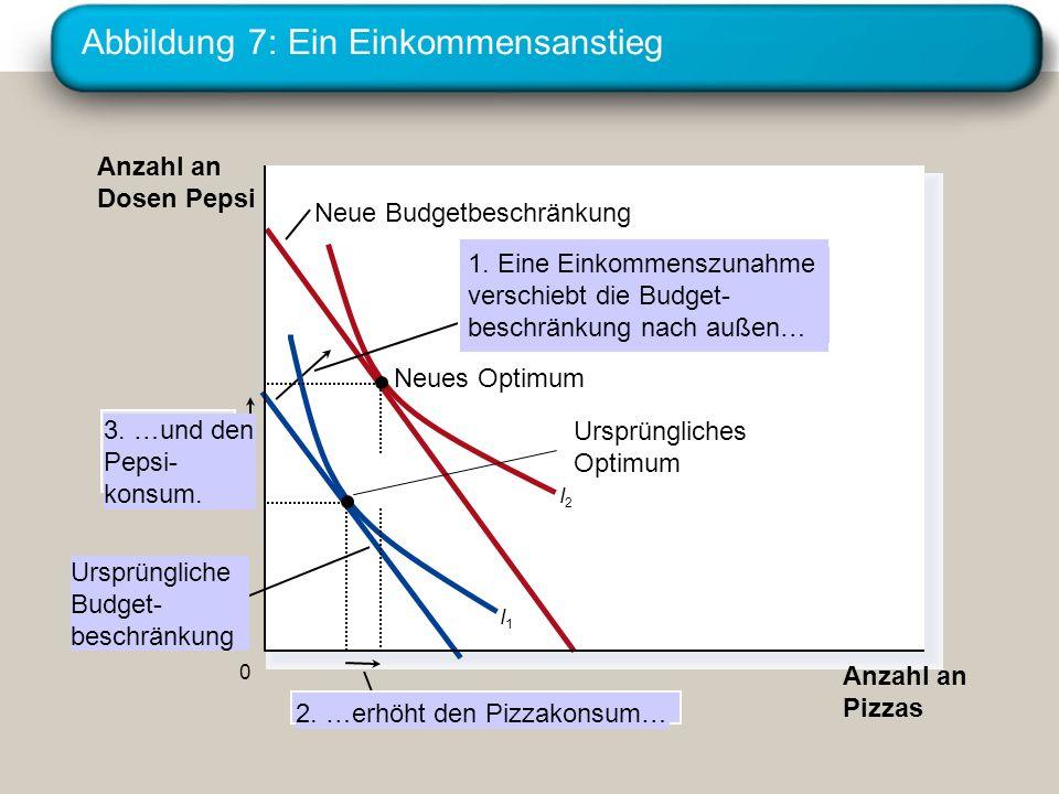 Abbildung 7: Ein Einkommensanstieg Anzahl an Pizzas Anzahl an Dosen Pepsi 0 Neue Budgetbeschränkung I1I1 I2I2 2. …erhöht den Pizzakonsum… 3. …und den