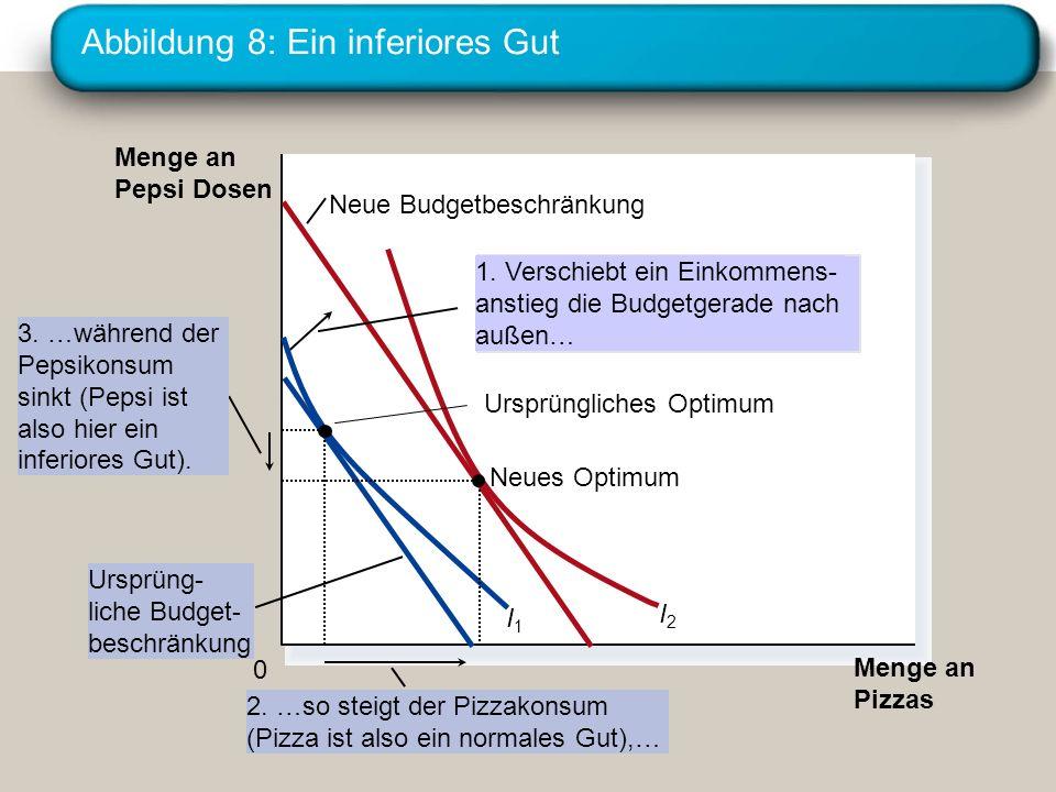 Abbildung 8: Ein inferiores Gut Menge an Pizzas Menge an Pepsi Dosen 0 Ursprüng- liche Budget- beschränkung Neue Budgetbeschränkung I1I1 I2I2 1. Versc