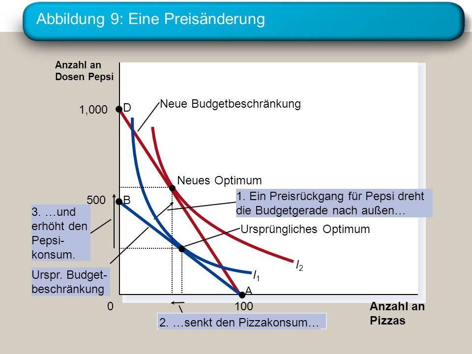Abbildung 9: Eine Preisänderung Anzahl an Pizzas Anzahl an Dosen Pepsi 0 1,000 D 500 B 100 A I1I1 I2I2 Ursprüngliches Optimum Neue Budgetbeschränkung