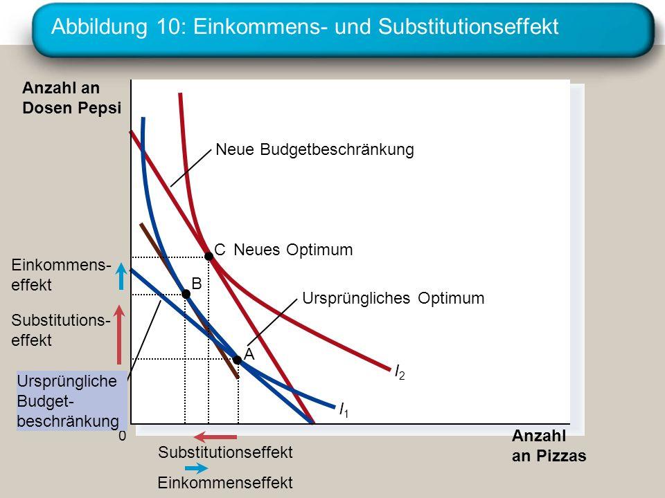Abbildung 10: Einkommens- und Substitutionseffekt Anzahl an Pizzas Anzahl an Dosen Pepsi 0 I1I1 I2I2 A Ursprüngliches Optimum Neue Budgetbeschränkung