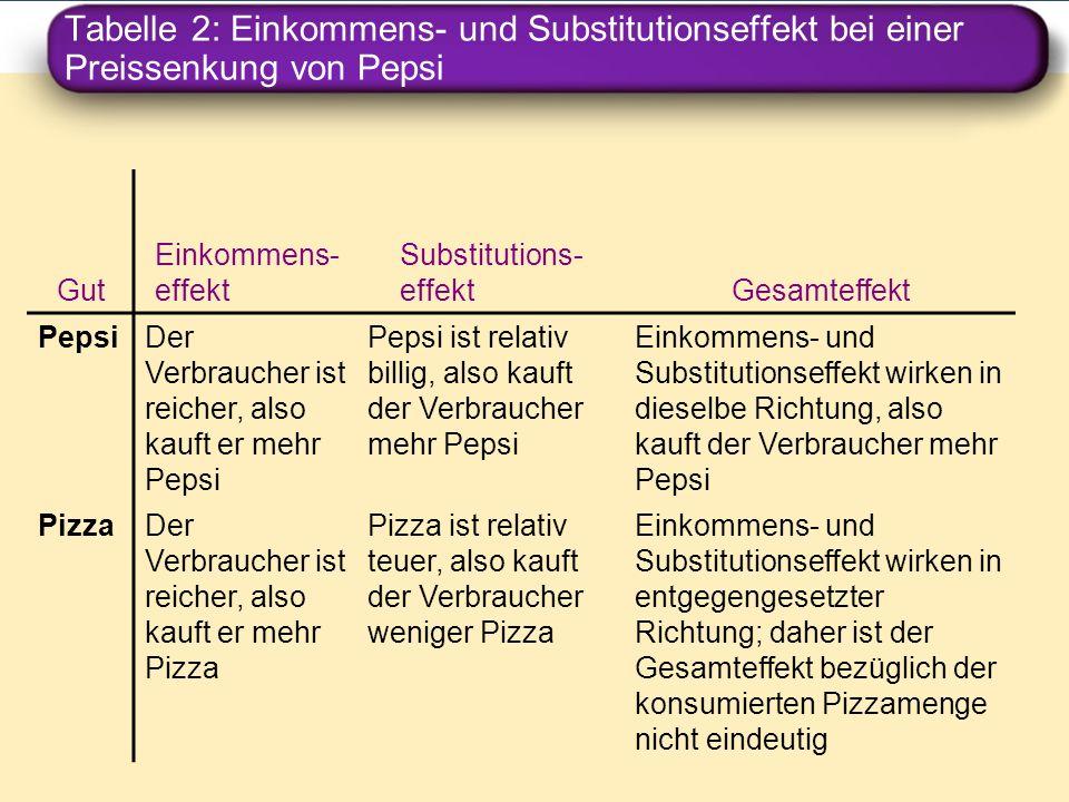 Tabelle 2: Einkommens- und Substitutionseffekt bei einer Preissenkung von Pepsi Gut Einkommens- effekt Substitutions- effektGesamteffekt PepsiDer Verb