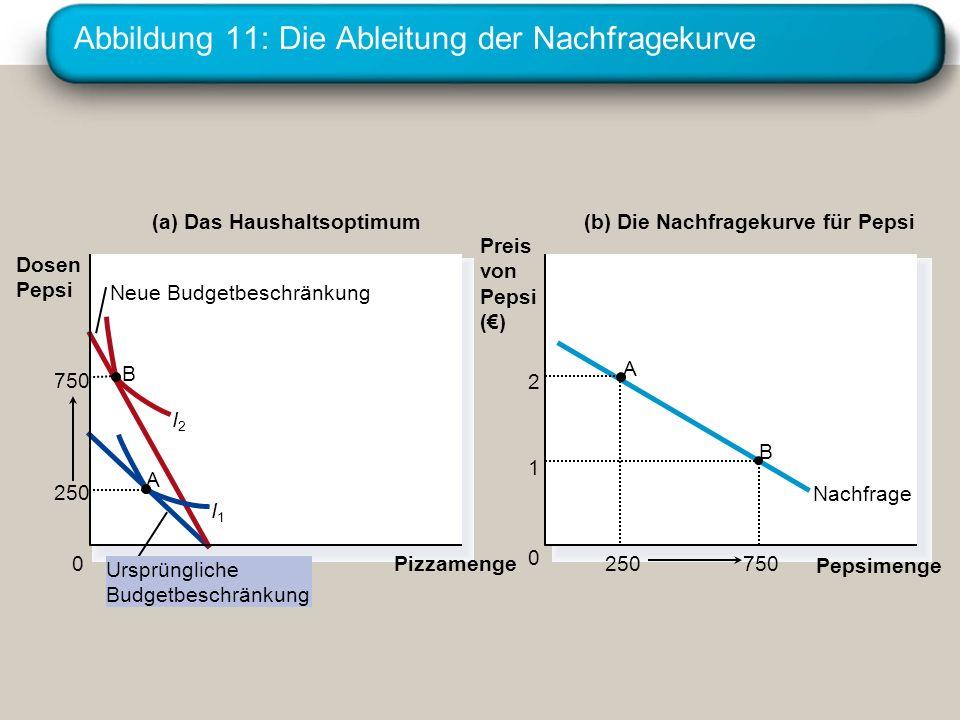 Abbildung 11: Die Ableitung der Nachfragekurve Pizzamenge 0 Nachfrage (a) Das Haushaltsoptimum Pepsimenge 0 Preis von Pepsi () (b) Die Nachfragekurve