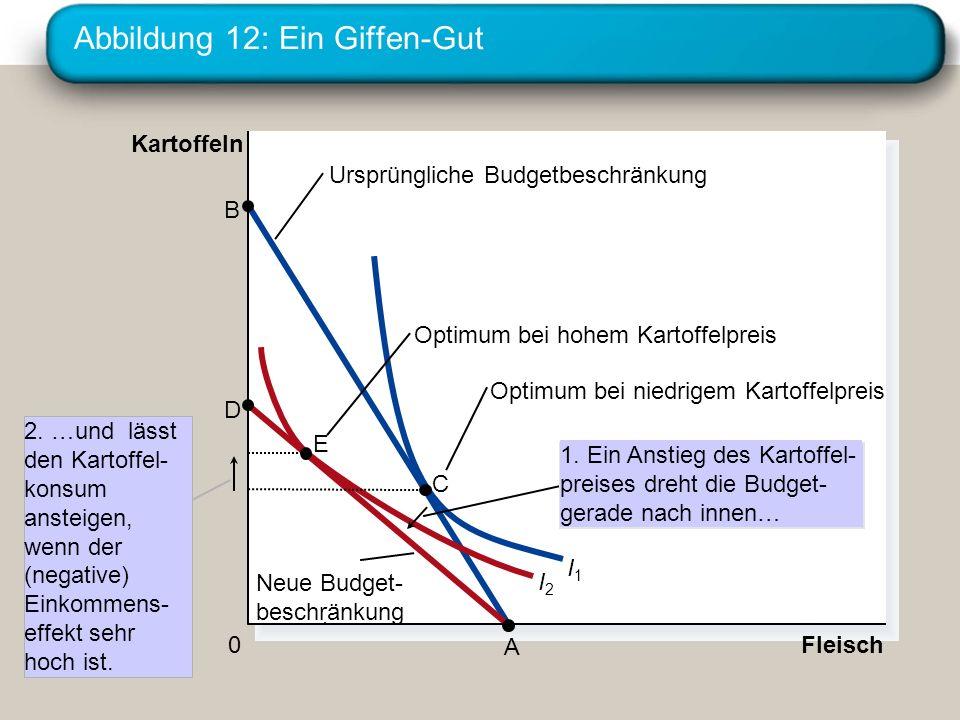 Abbildung 12: Ein Giffen-Gut Fleisch Kartoffeln 0 I2I2 I1I1 Ursprüngliche Budgetbeschränkung Neue Budget- beschränkung D A B 2. …und lässt den Kartoff