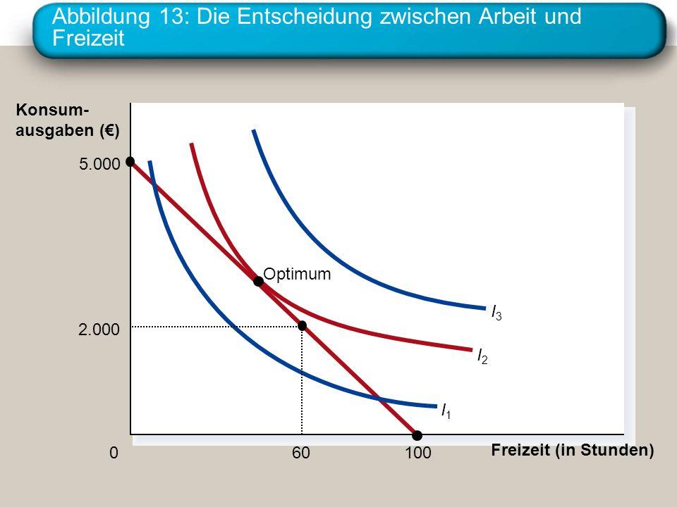 Abbildung 13: Die Entscheidung zwischen Arbeit und Freizeit Freizeit (in Stunden) 0 Konsum- ausgaben () 5.000 100 I3I3 I2I2 I1I1 Optimum 2.000 60