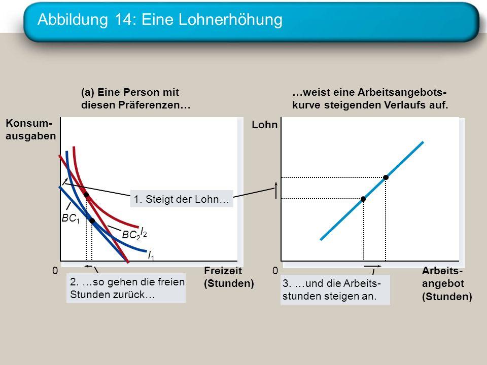 Abbildung 14: Eine Lohnerhöhung Freizeit (Stunden) 0 Konsum- ausgaben (a) Eine Person mit diesen Präferenzen… Arbeits- angebot (Stunden) 0 Lohn …weist