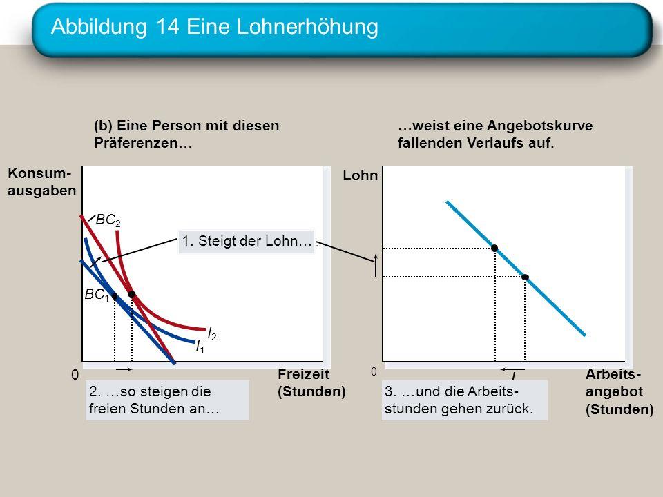 Abbildung 14 Eine Lohnerhöhung Freizeit (Stunden) 0 Konsum- ausgaben (b) Eine Person mit diesen Präferenzen… Arbeits- angebot (Stunden) 0 Lohn …weist