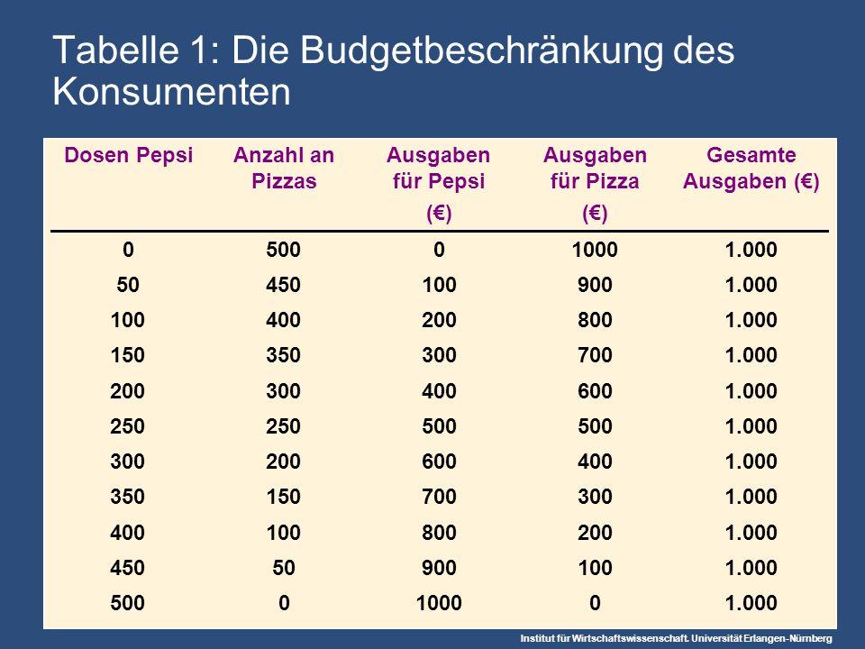 Institut für Wirtschaftswissenschaft. Universität Erlangen-Nürnberg Tabelle 1: Die Budgetbeschränkung des Konsumenten Dosen PepsiAnzahl an Pizzas Ausg