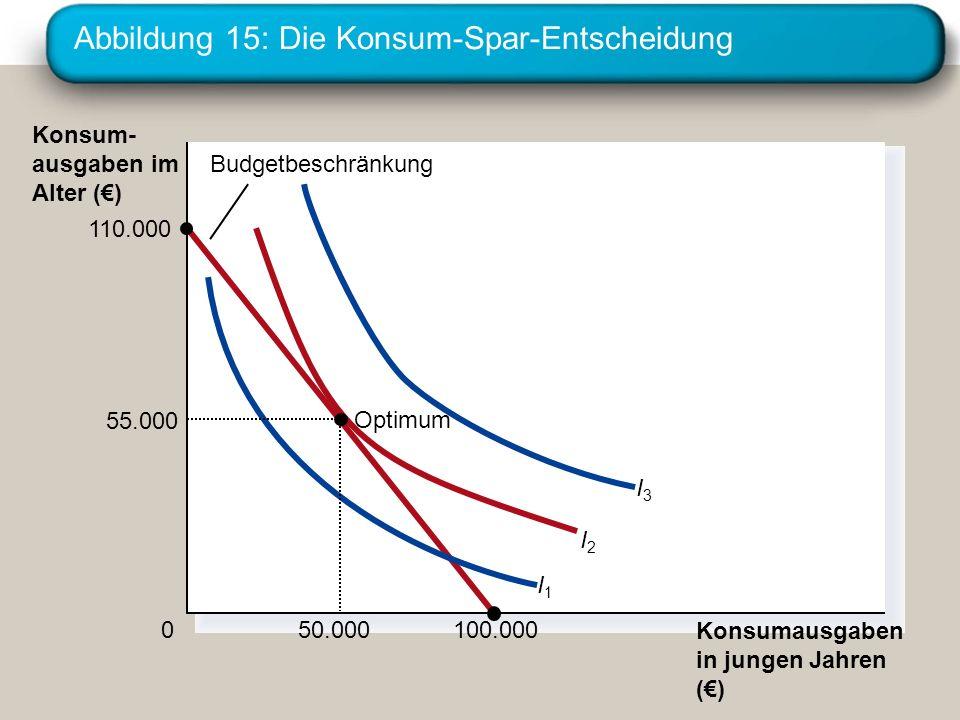 Abbildung 15: Die Konsum-Spar-Entscheidung Konsumausgaben in jungen Jahren () 0 Konsum- ausgaben im Alter () 110.000 100.000 I3I3 I2I2 I1I1 Budgetbesc