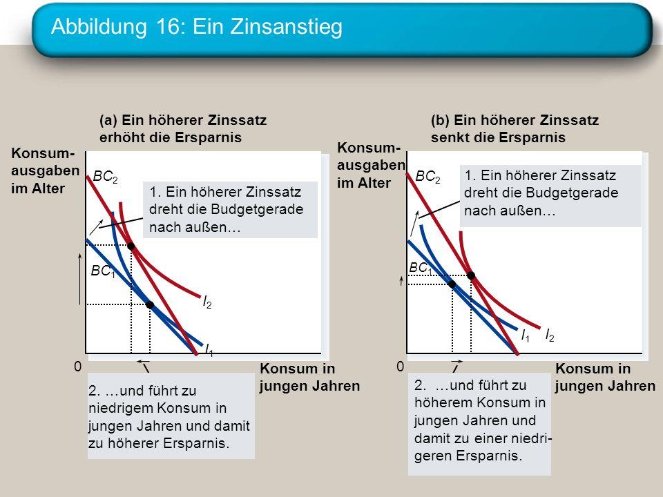Abbildung 16: Ein Zinsanstieg 0 (a) Ein höherer Zinssatz erhöht die Ersparnis (b) Ein höherer Zinssatz senkt die Ersparnis Konsum- ausgaben im Alter I