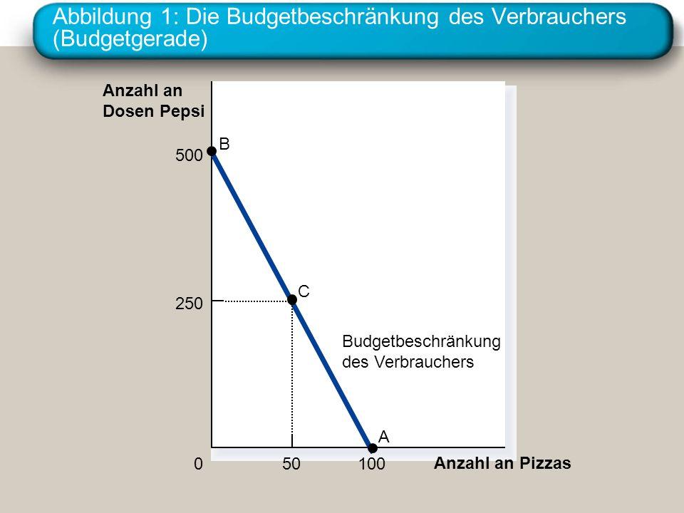 Abbildung 14 Eine Lohnerhöhung Freizeit (Stunden) 0 Konsum- ausgaben (b) Eine Person mit diesen Präferenzen… Arbeits- angebot (Stunden) 0 Lohn …weist eine Angebotskurve fallenden Verlaufs auf.