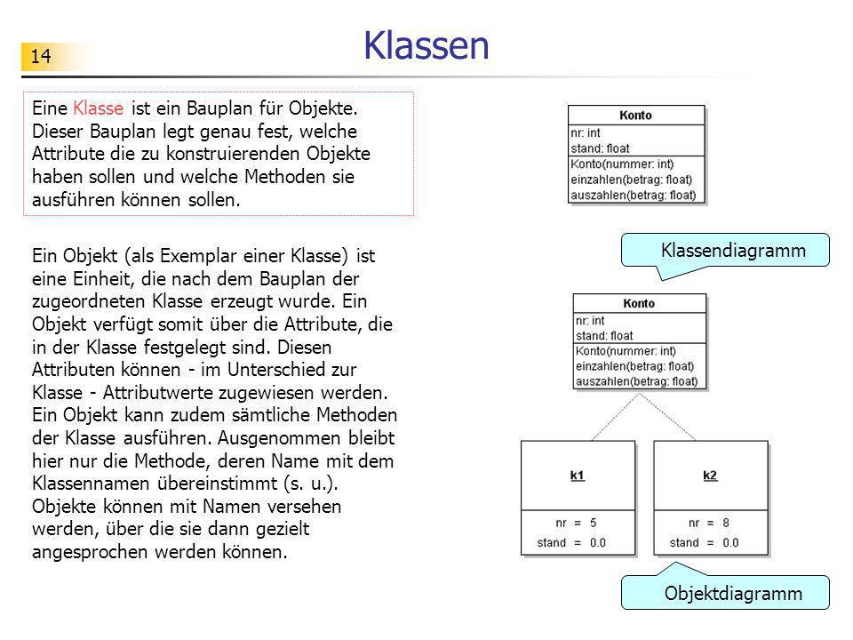14 Klassen Eine Klasse ist ein Bauplan für Objekte. Dieser Bauplan legt genau fest, welche Attribute die zu konstruierenden Objekte haben sollen und w