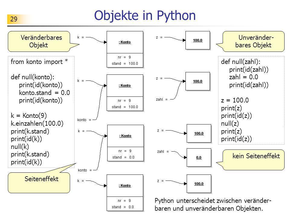 29 Objekte in Python Veränderbares Objekt Unveränder- bares Objekt Seiteneffekt kein Seiteneffekt from konto import * def null(konto): print(id(konto)
