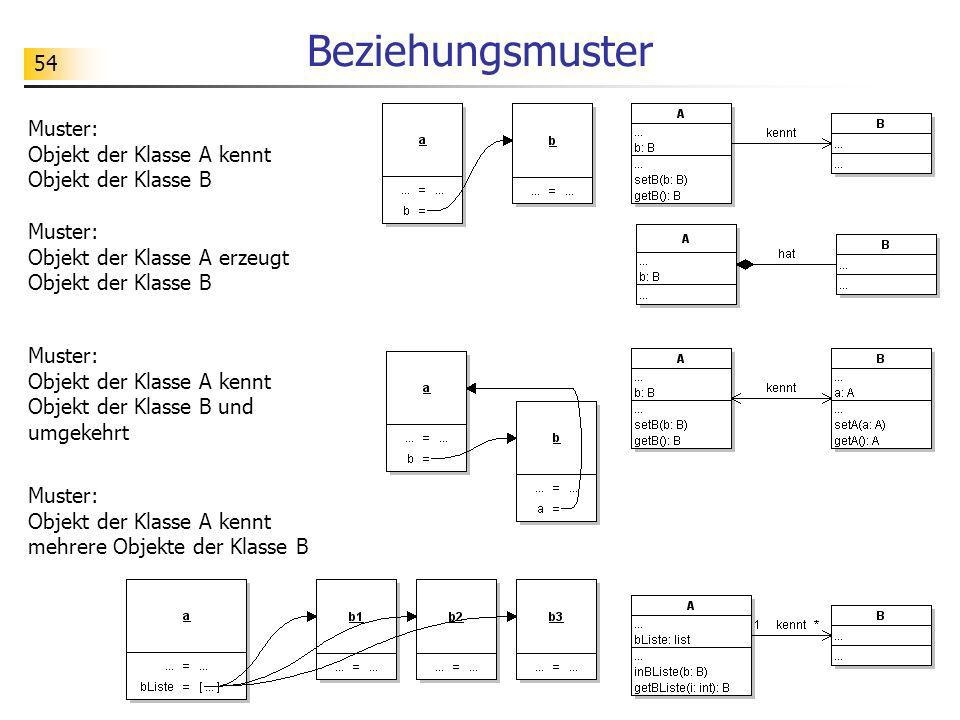 54 Beziehungsmuster Muster: Objekt der Klasse A kennt Objekt der Klasse B Muster: Objekt der Klasse A kennt Objekt der Klasse B und umgekehrt Muster:
