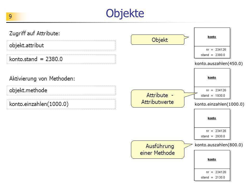 9 Objekte Objekt Attribute - Attributwerte Ausführung einer Methode Zugriff auf Attribute: konto.stand = 2380.0 objekt.attribut Aktivierung von Method