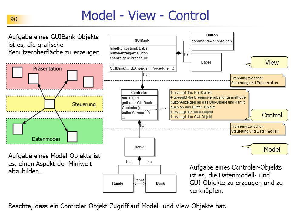 90 Model - View - Control Aufgabe eines GUIBank-Objekts ist es, die grafische Benutzeroberfläche zu erzeugen. Model View Control Aufgabe eines Control