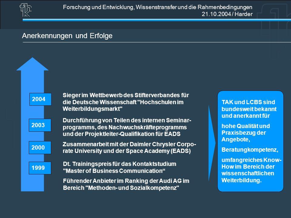 Forschung und Entwicklung, Wissenstransfer und die Rahmenbedingungen 21.10.2004 / Harder Anerkennungen und Erfolge 2004200320001999 Sieger im Wettbewe