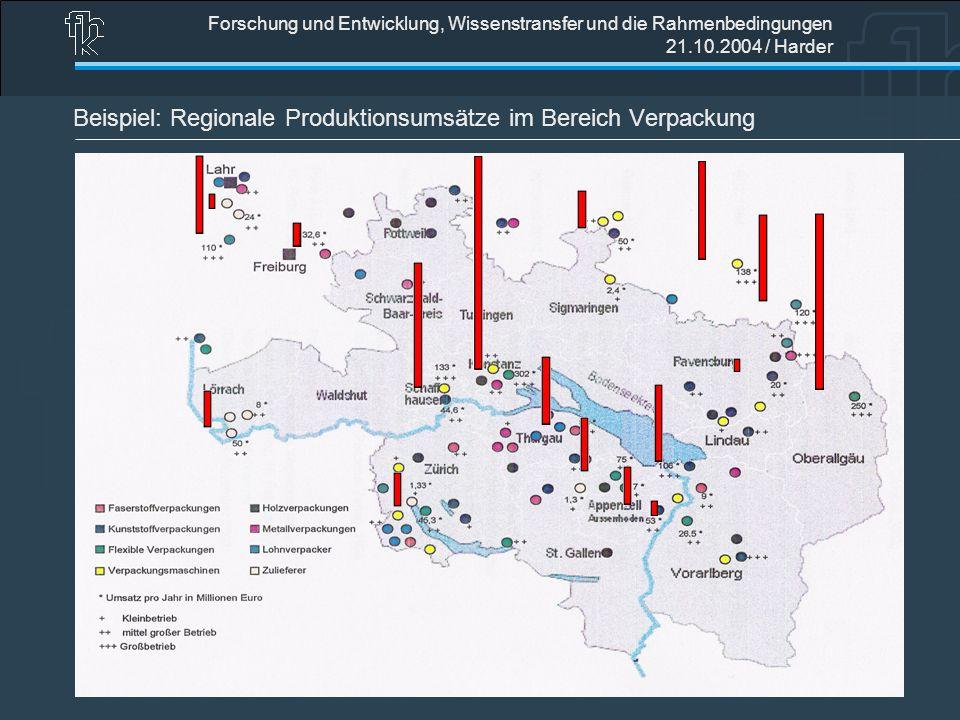 Forschung und Entwicklung, Wissenstransfer und die Rahmenbedingungen 21.10.2004 / Harder Beispiel: Regionale Produktionsumsätze im Bereich Verpackung