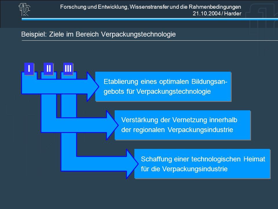 Forschung und Entwicklung, Wissenstransfer und die Rahmenbedingungen 21.10.2004 / Harder Beispiel: Ziele im Bereich Verpackungstechnologie IIIIII Etab