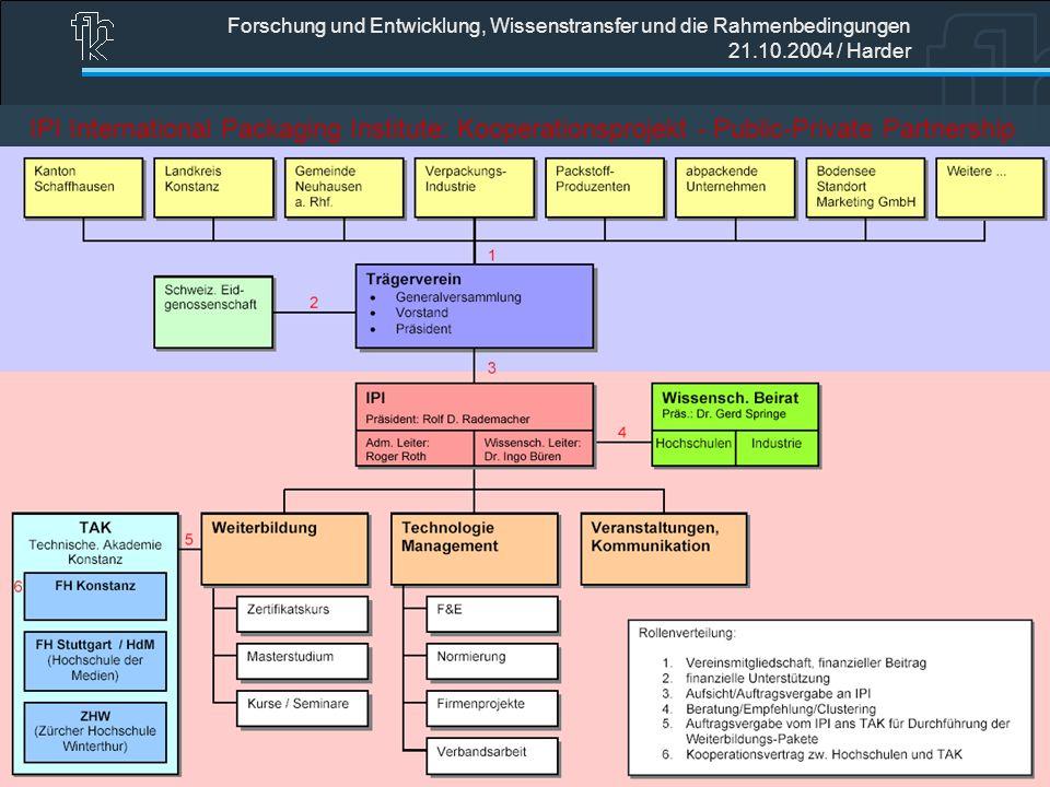 Forschung und Entwicklung, Wissenstransfer und die Rahmenbedingungen 21.10.2004 / Harder IPI International Packaging Institute: Kooperationsprojekt -